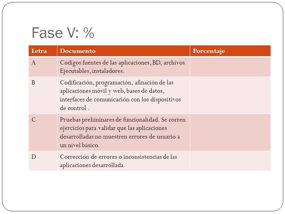 Fase V: % LetraDocumentoPorcentaje ACódigos fuentes de las aplicaciones, BD, archivos Ejecutables, instaladores.