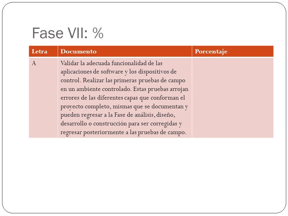Fase VIII: 57.5% LetraDocumentoPorcentaje AManuales de usuario de la aplicación móvil80 BManuales de usuario de la aplicación web80 CManuales para conexión y configuración delos dispositivos de control 0 DDe las bases de datos, documentos de apoyo *Modificaciones del Doc.
