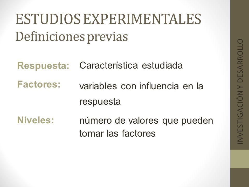 ESTUDIOS EXPERIMENTALES Definiciones previas INVESTIGACIÓN Y DESARROLLO Respuesta: Factores: Niveles: Característica estudiada variables con influenci
