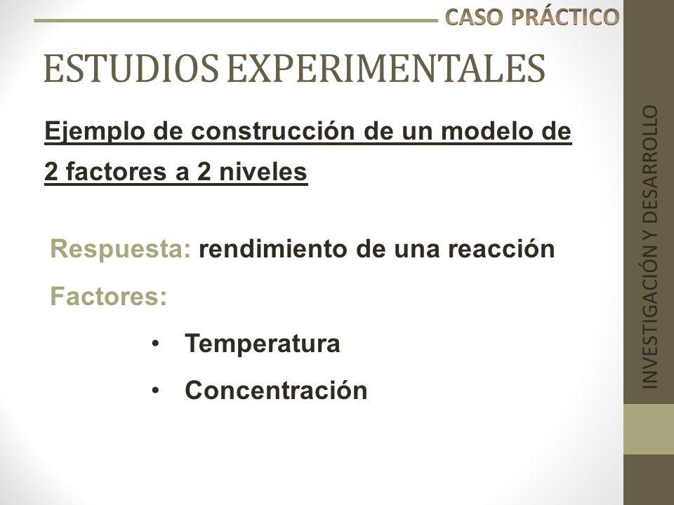 ESTUDIOS EXPERIMENTALES INVESTIGACIÓN Y DESARROLLO Ejemplo de construcción de un modelo de 2 factores a 2 niveles Respuesta: rendimiento de una reacci