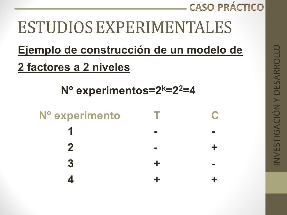 ESTUDIOS EXPERIMENTALES INVESTIGACIÓN Y DESARROLLO Ejemplo de construcción de un modelo de 2 factores a 2 niveles Nº experimentoTC 1-- 2-+ 3+- 4++ Nº
