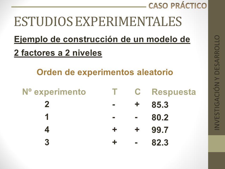 ESTUDIOS EXPERIMENTALES INVESTIGACIÓN Y DESARROLLO Ejemplo de construcción de un modelo de 2 factores a 2 niveles Nº experimentoTC 2-+ 1-- 4++ 3+- Ord
