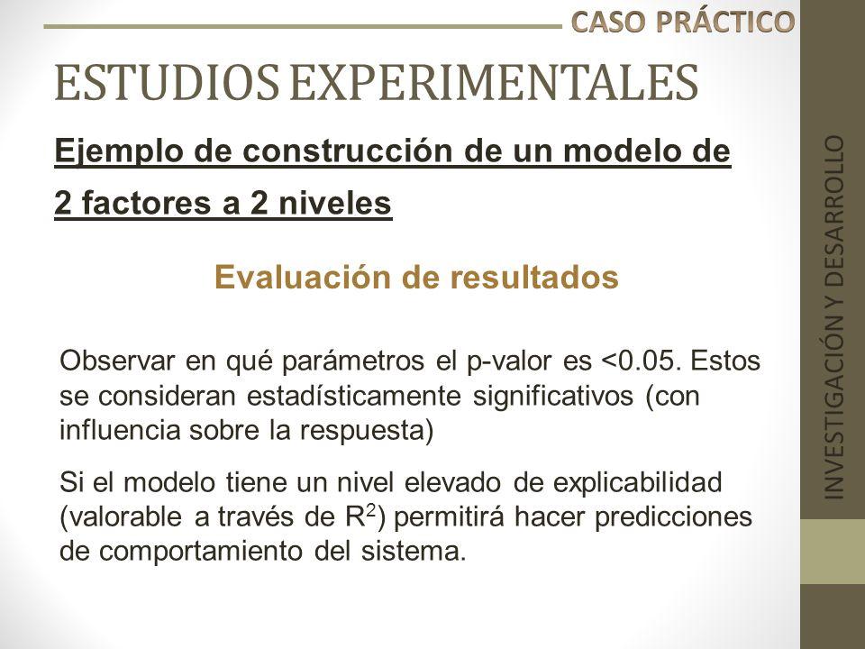 ESTUDIOS EXPERIMENTALES INVESTIGACIÓN Y DESARROLLO Ejemplo de construcción de un modelo de 2 factores a 2 niveles Observar en qué parámetros el p-valo