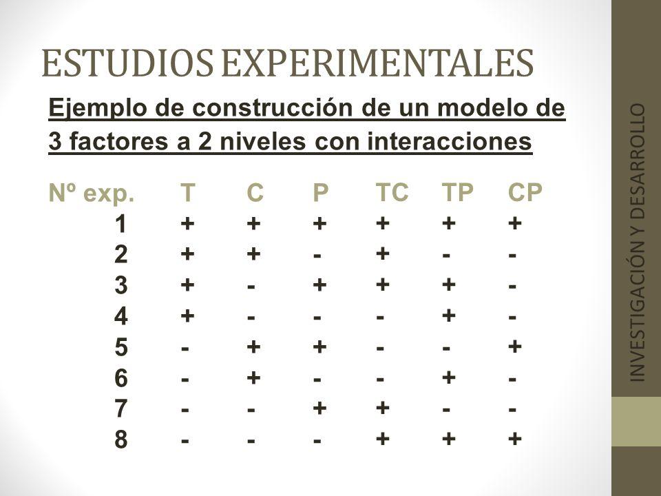 ESTUDIOS EXPERIMENTALES INVESTIGACIÓN Y DESARROLLO Ejemplo de construcción de un modelo de 3 factores a 2 niveles con interacciones Nº exp.TCP 1+++ 2+