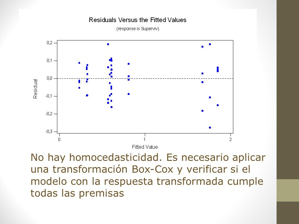 No hay homocedasticidad. Es necesario aplicar una transformación Box-Cox y verificar si el modelo con la respuesta transformada cumple todas las premi