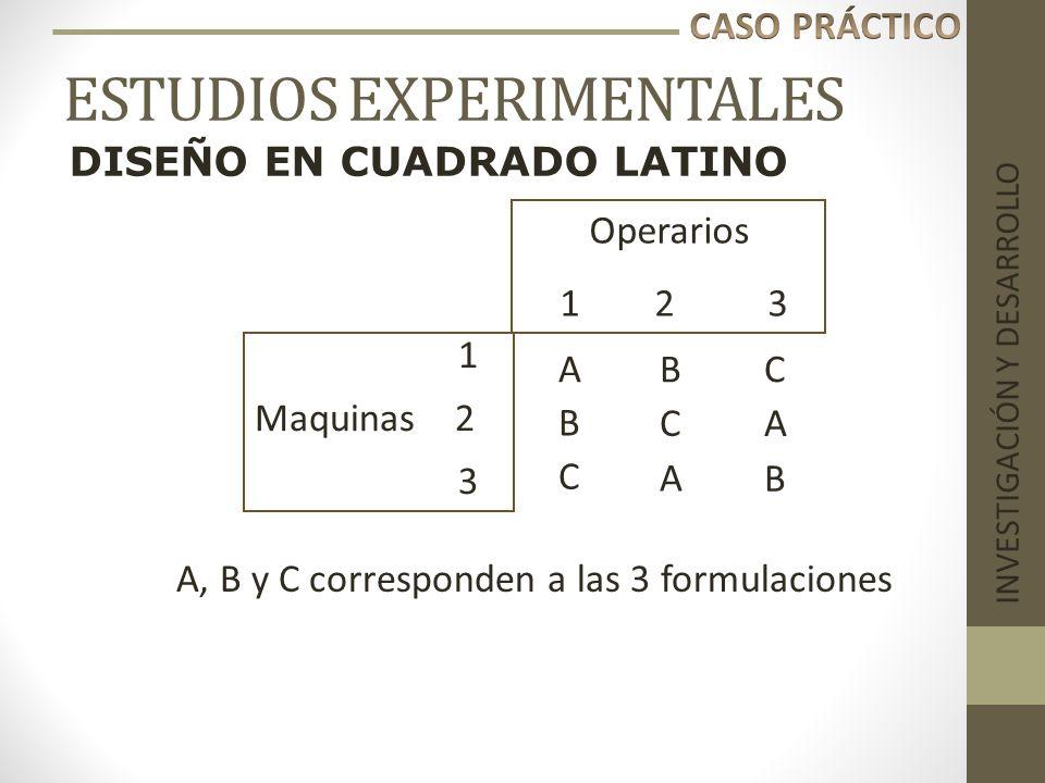 ESTUDIOS EXPERIMENTALES INVESTIGACIÓN Y DESARROLLO BC 1 Maquinas 2 3 CA B A B C Operarios 1 2 3 A A, B y C corresponden a las 3 formulaciones DISEÑO E