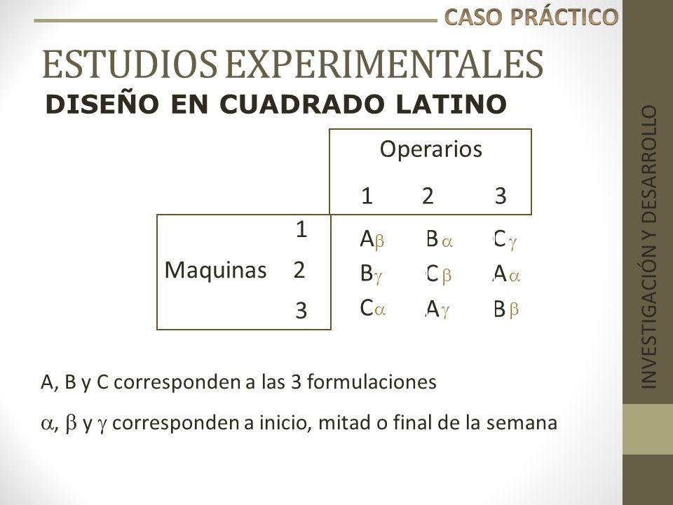 ESTUDIOS EXPERIMENTALES INVESTIGACIÓN Y DESARROLLO BC 1 Maquinas 2 3 CA B A B C Operarios 1 2 3 A DISEÑO EN CUADRADO LATINO A, B y C corresponden a la