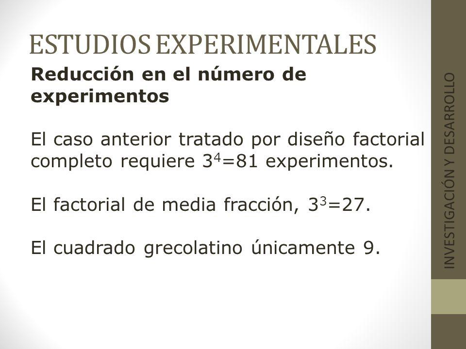 ESTUDIOS EXPERIMENTALES INVESTIGACIÓN Y DESARROLLO Reducción en el número de experimentos El caso anterior tratado por diseño factorial completo requi