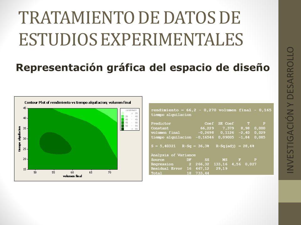 TRATAMIENTO DE DATOS DE ESTUDIOS EXPERIMENTALES INVESTIGACIÓN Y DESARROLLO Representación gráfica del espacio de diseño rendimiento = 66,2 - 0,270 vol