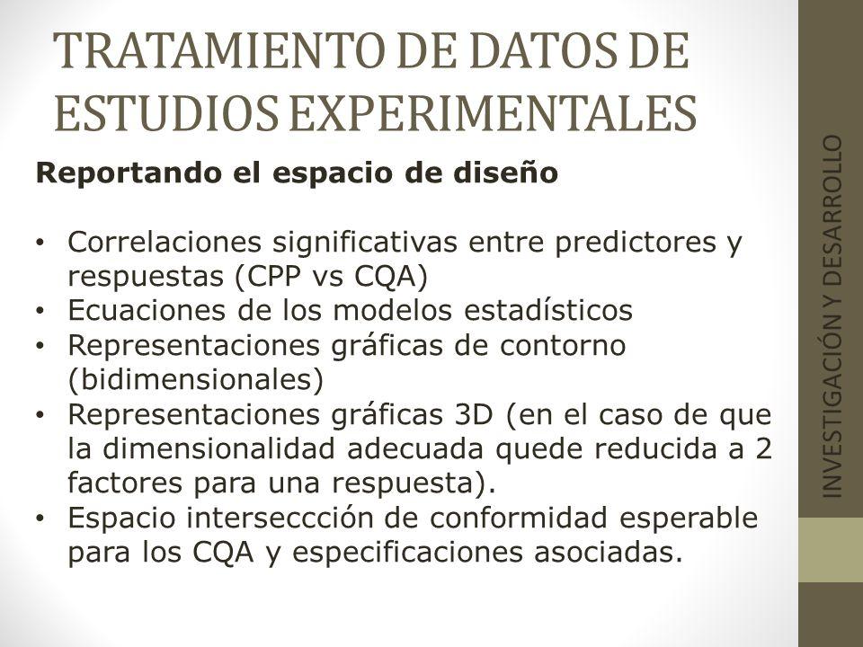 TRATAMIENTO DE DATOS DE ESTUDIOS EXPERIMENTALES INVESTIGACIÓN Y DESARROLLO Reportando el espacio de diseño Correlaciones significativas entre predicto