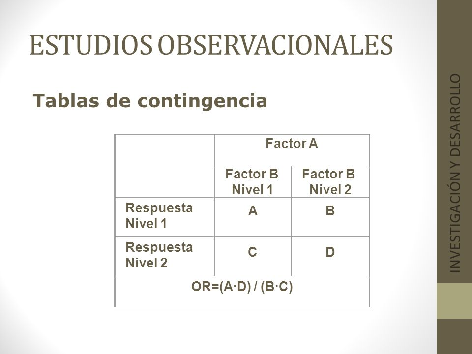 ESTUDIOS OBSERVACIONALES INVESTIGACIÓN Y DESARROLLO Tablas de contingencia Factor A Factor B Nivel 1 Factor B Nivel 2 Respuesta Nivel 1 AB Respuesta N