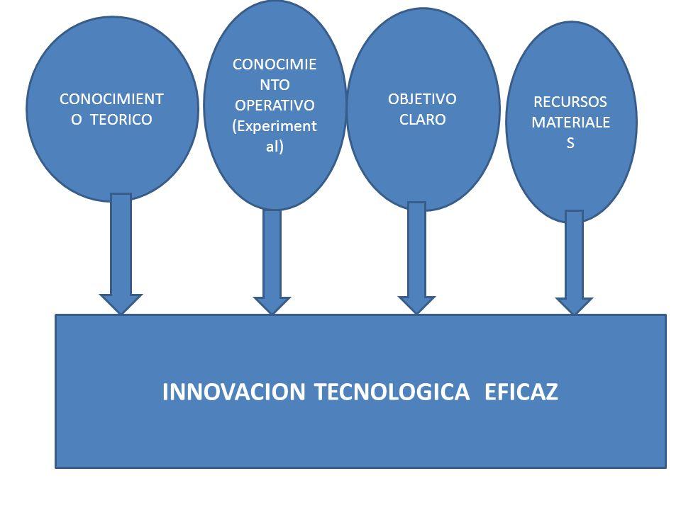CONOCIMIENT O TEORICO CONOCIMIE NTO OPERATIVO (Experiment al) OBJETIVO CLARO RECURSOS MATERIALE S INNOVACION TECNOLOGICA EFICAZ