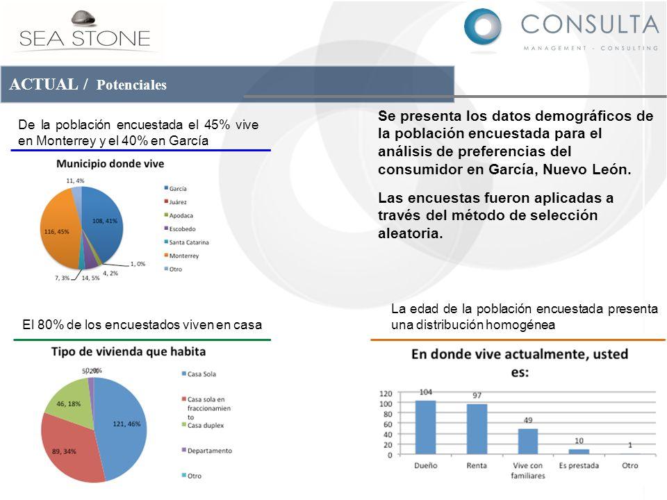ACTUAL / Potenciales Se presenta los datos demográficos de la población encuestada para el análisis de preferencias del consumidor en García, Nuevo Le