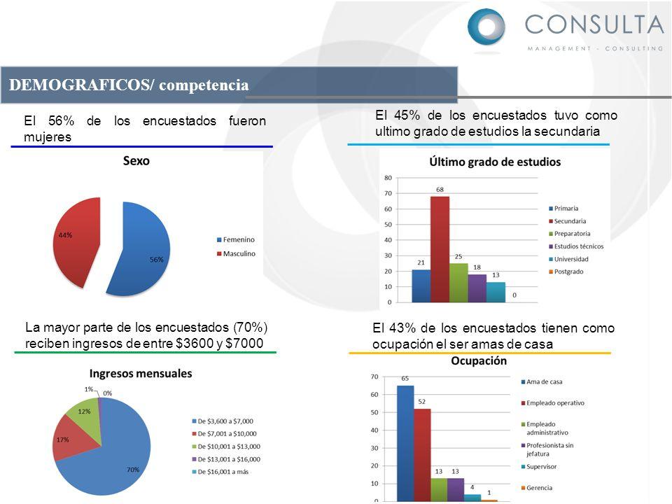DEMOGRAFICOS/ competencia El 56% de los encuestados fueron mujeres La mayor parte de los encuestados (70%) reciben ingresos de entre $3600 y $7000 El