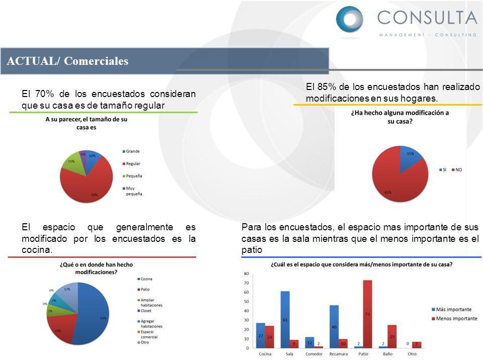 ACTUAL/ Comerciales El 85% de los encuestados han realizado modificaciones en sus hogares. Para los encuestados, el espacio mas importante de sus casa