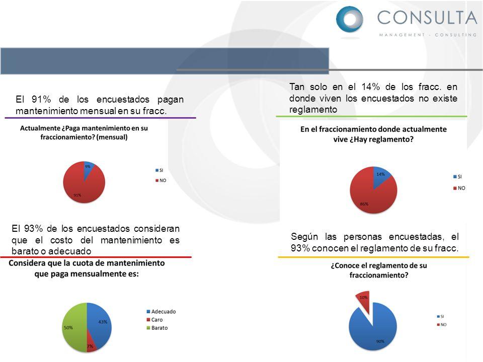 El 93% de los encuestados consideran que el costo del mantenimiento es barato o adecuado El 91% de los encuestados pagan mantenimiento mensual en su f