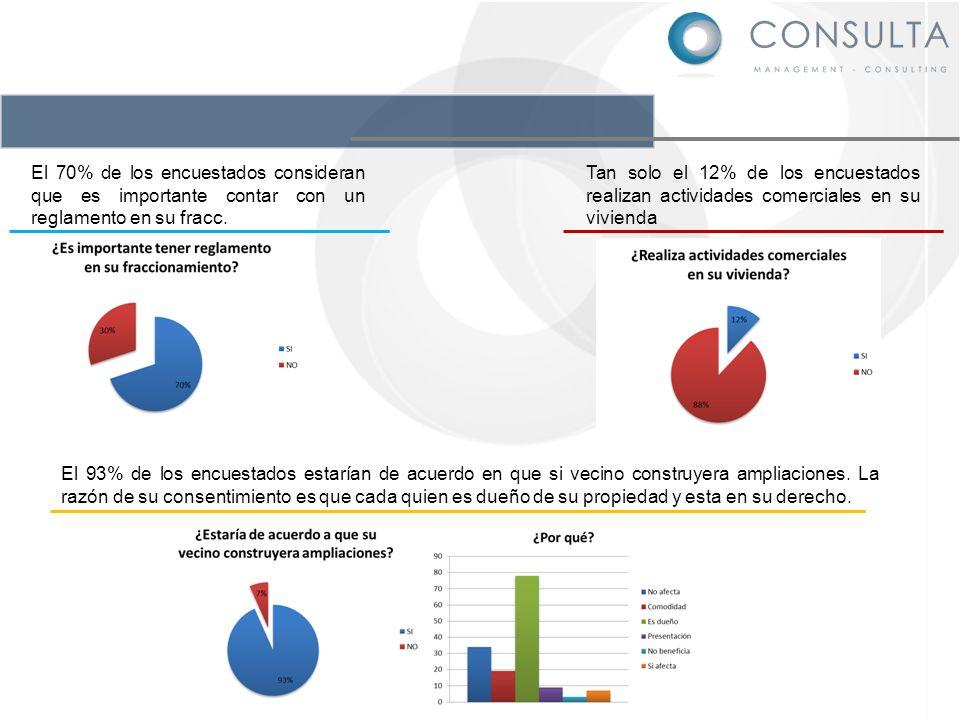 El 70% de los encuestados consideran que es importante contar con un reglamento en su fracc. El 93% de los encuestados estarían de acuerdo en que si v