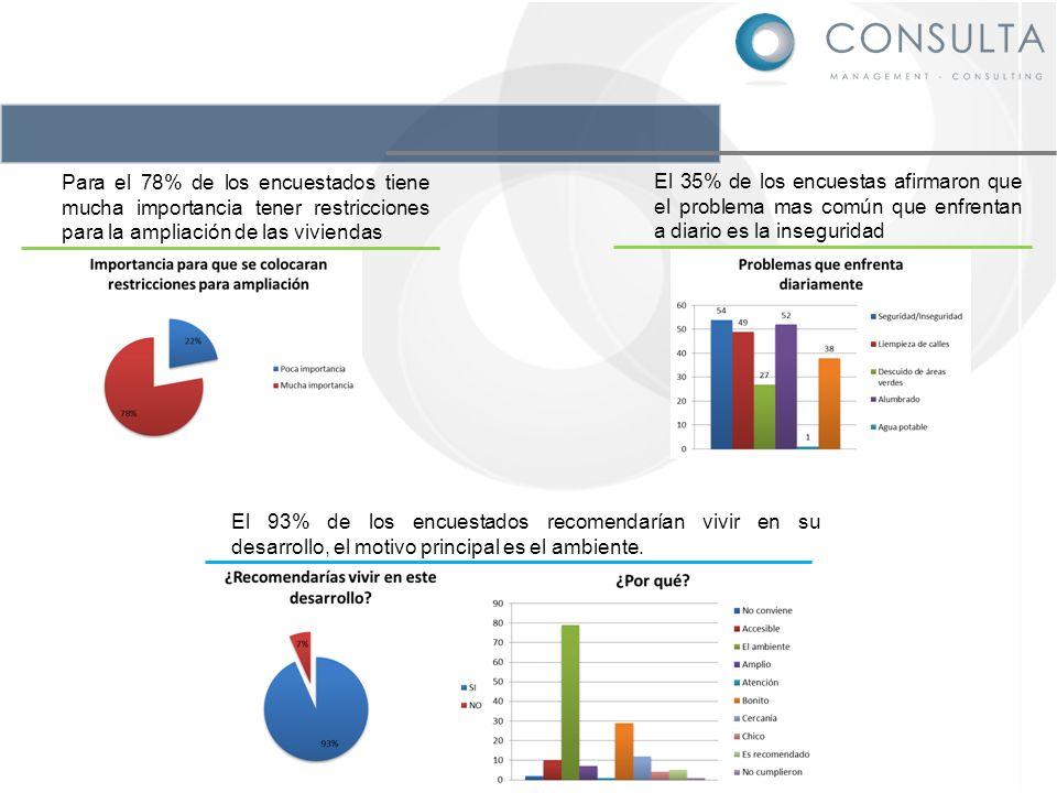 El 35% de los encuestas afirmaron que el problema mas común que enfrentan a diario es la inseguridad Para el 78% de los encuestados tiene mucha import