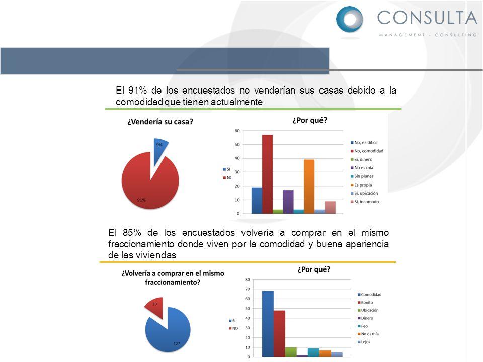 El 91% de los encuestados no venderían sus casas debido a la comodidad que tienen actualmente El 85% de los encuestados volvería a comprar en el mismo