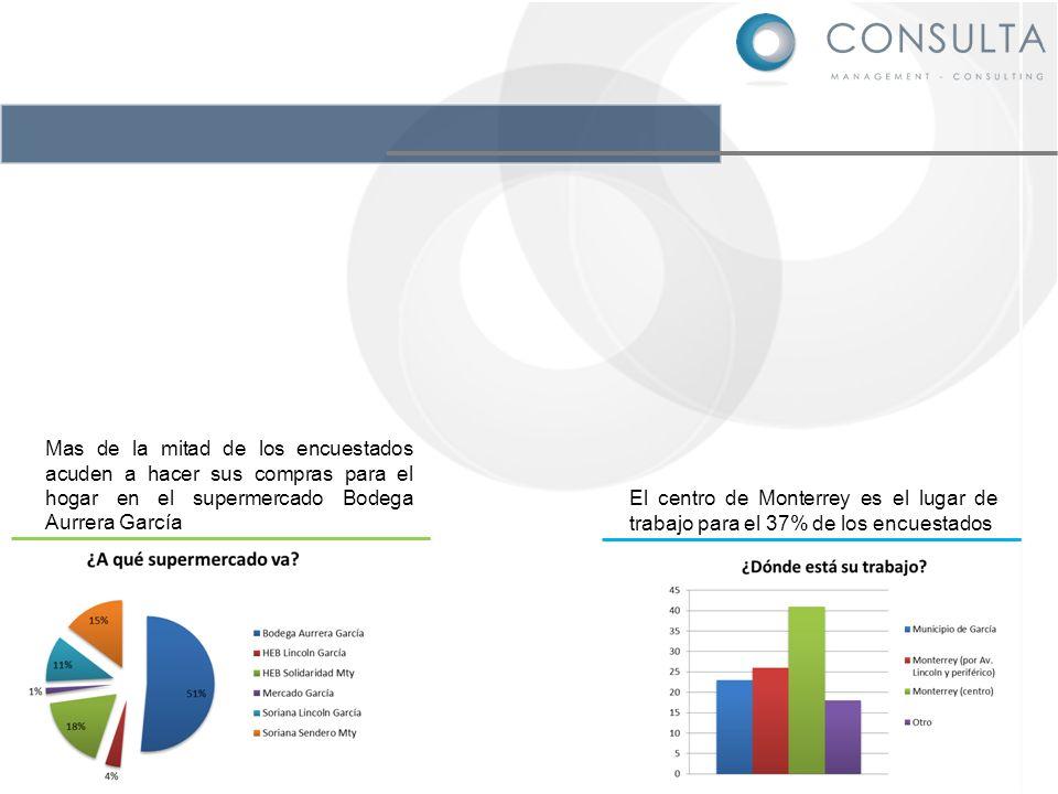 Mas de la mitad de los encuestados acuden a hacer sus compras para el hogar en el supermercado Bodega Aurrera García El centro de Monterrey es el luga