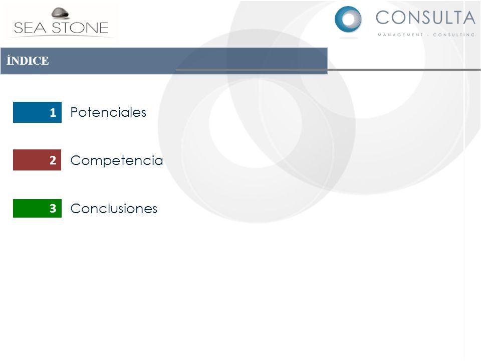 ÍNDICE Potenciales Competencia Conclusiones 1 2 3
