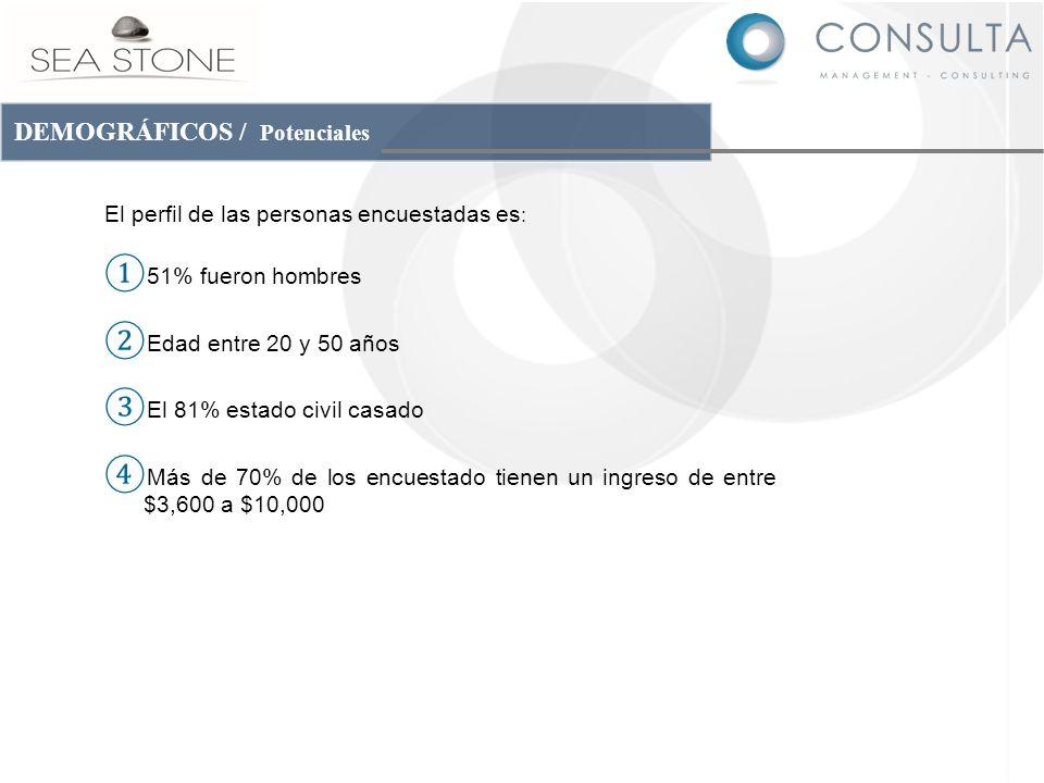 DEMOGRÁFICOS / Potenciales Se presenta los datos demográficos de la población encuestada para el análisis de preferencias del consumidor en García, Nuevo León.