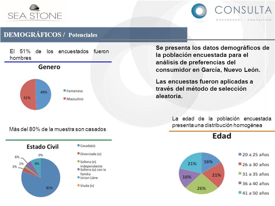 DEMOGRÁFICOS / Potenciales Se presenta los datos demográficos de la población encuestada para el análisis de preferencias del consumidor en García, Nu