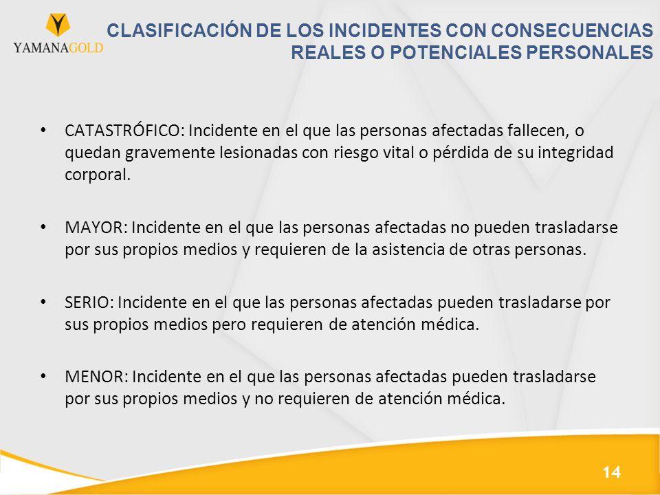 CLASIFICACIÓN DE LOS INCIDENTES CON CONSECUENCIAS REALES O POTENCIALES PERSONALES CATASTRÓFICO: Incidente en el que las personas afectadas fallecen, o