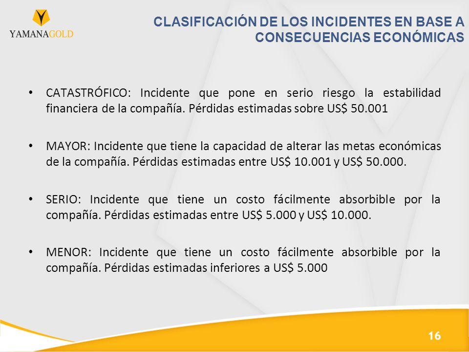 CLASIFICACIÓN DE LOS INCIDENTES EN BASE A CONSECUENCIAS ECONÓMICAS CATASTRÓFICO: Incidente que pone en serio riesgo la estabilidad financiera de la co