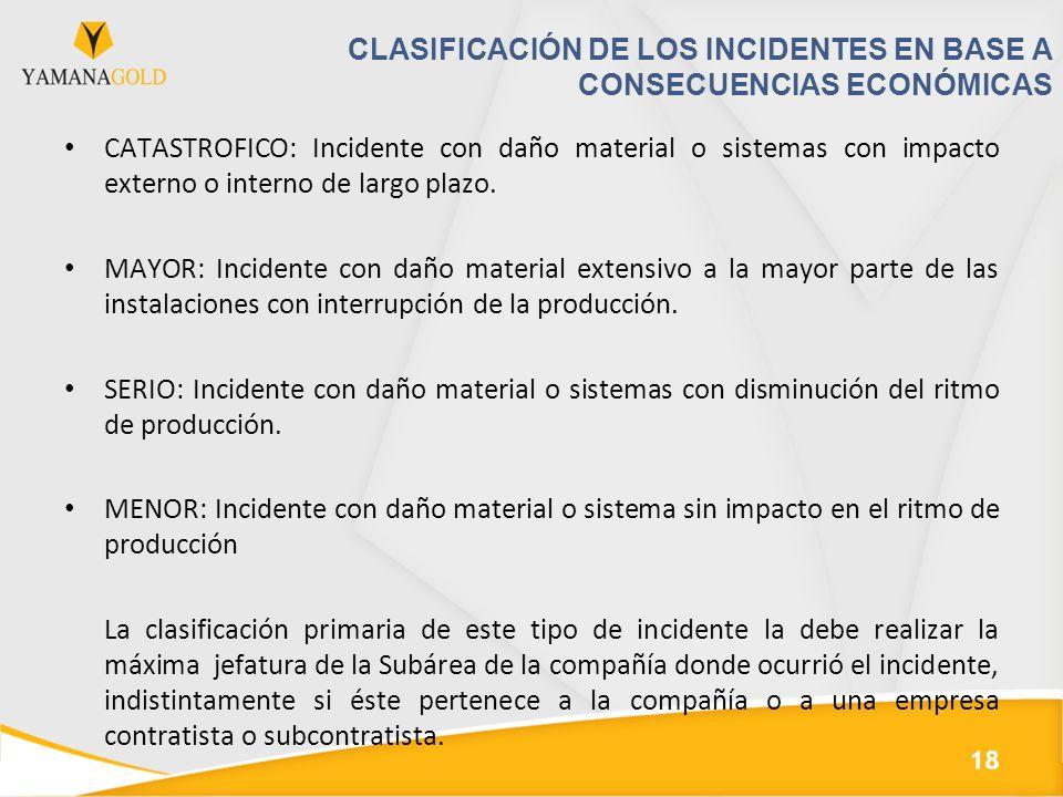 CLASIFICACIÓN DE LOS INCIDENTES EN BASE A CONSECUENCIAS ECONÓMICAS CATASTROFICO: Incidente con daño material o sistemas con impacto externo o interno de largo plazo.