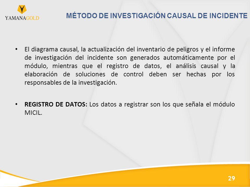 MÉTODO DE INVESTIGACIÓN CAUSAL DE INCIDENTE El diagrama causal, la actualización del inventario de peligros y el informe de investigación del incident