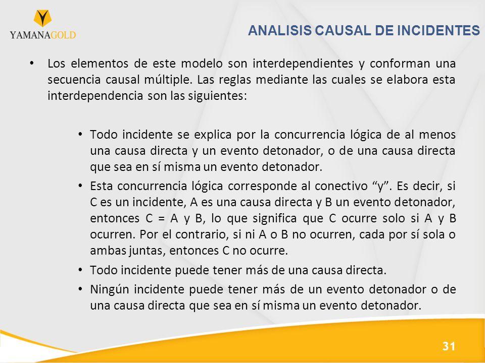 ANALISIS CAUSAL DE INCIDENTES Los elementos de este modelo son interdependientes y conforman una secuencia causal múltiple. Las reglas mediante las cu