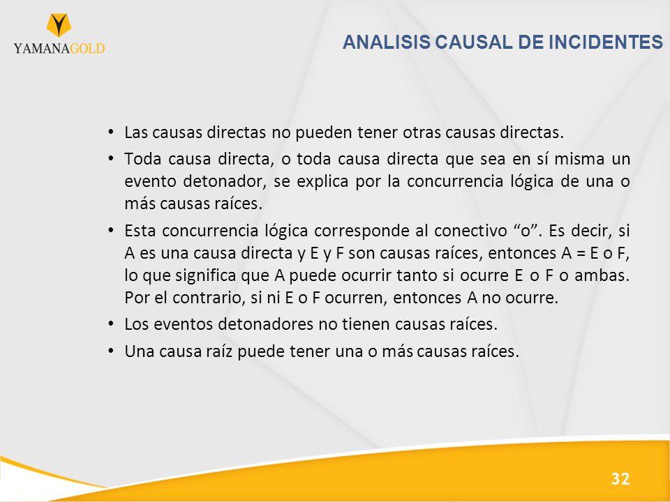 ANALISIS CAUSAL DE INCIDENTES Las causas directas no pueden tener otras causas directas.