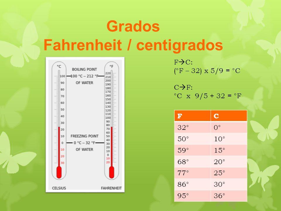 Grados Fahrenheit / centigrados F C: (°F – 32) x 5/9 = °C C F: °C x 9/5 + 32 = °F FC 32°0° 50°10° 59°15° 68°20° 77°25° 86°30° 95°36°