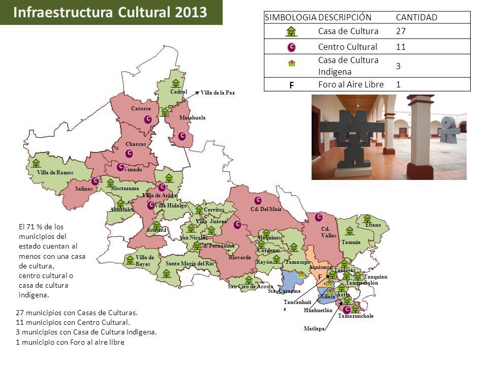 SIMBOLOGIADESCRIPCIÓNCANTIDAD Casa de Cultura27 Centro Cultural11 Casa de Cultura Indigena 3 F Foro al Aire Libre1 Infraestructura Cultural 2013 Ébano