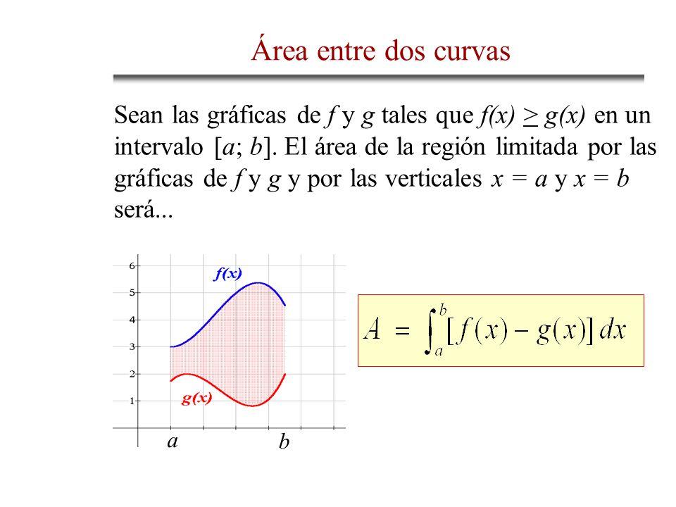 Sean las gráficas de f y g tales que f(x) > g(x) en un intervalo [a; b]. El área de la región limitada por las gráficas de f y g y por las verticales
