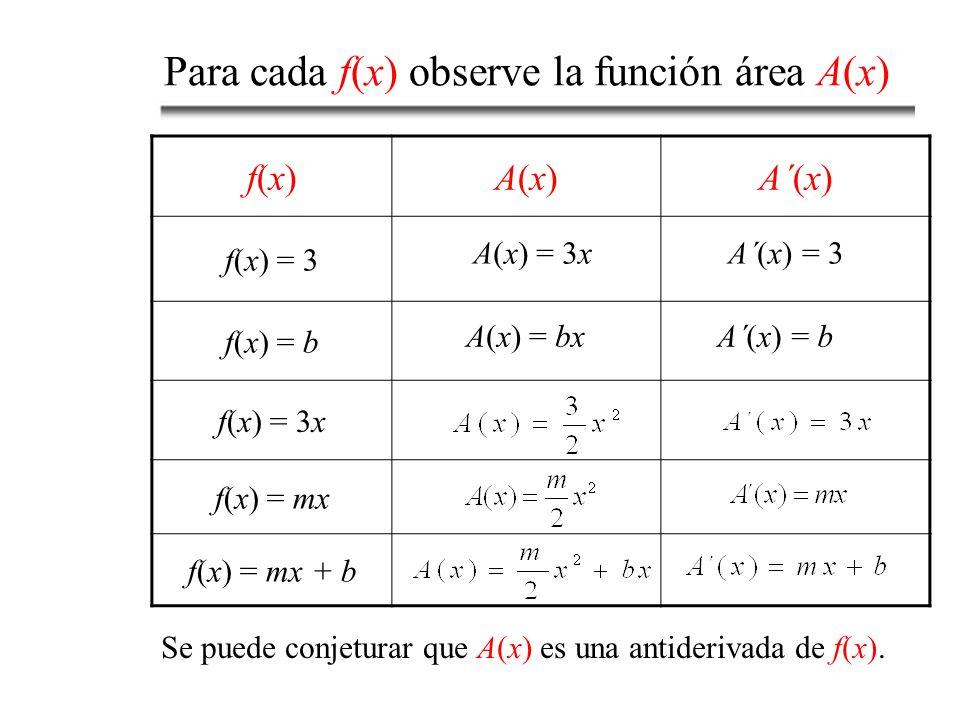 Para cada f(x) observe la función área A(x) f(x)f(x)A(x)A(x)A´(x) f(x) = 3 f(x) = b f(x) = 3x f(x) = mx f(x) = mx + b A(x) = 3x A(x) = bx Se puede con