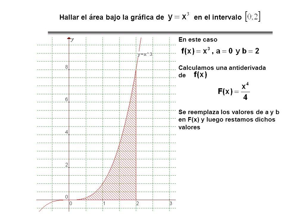 Hallar el área bajo la gráfica de en el intervalo En este caso Calculamos una antiderivada de Se reemplaza los valores de a y b en F(x) y luego restam