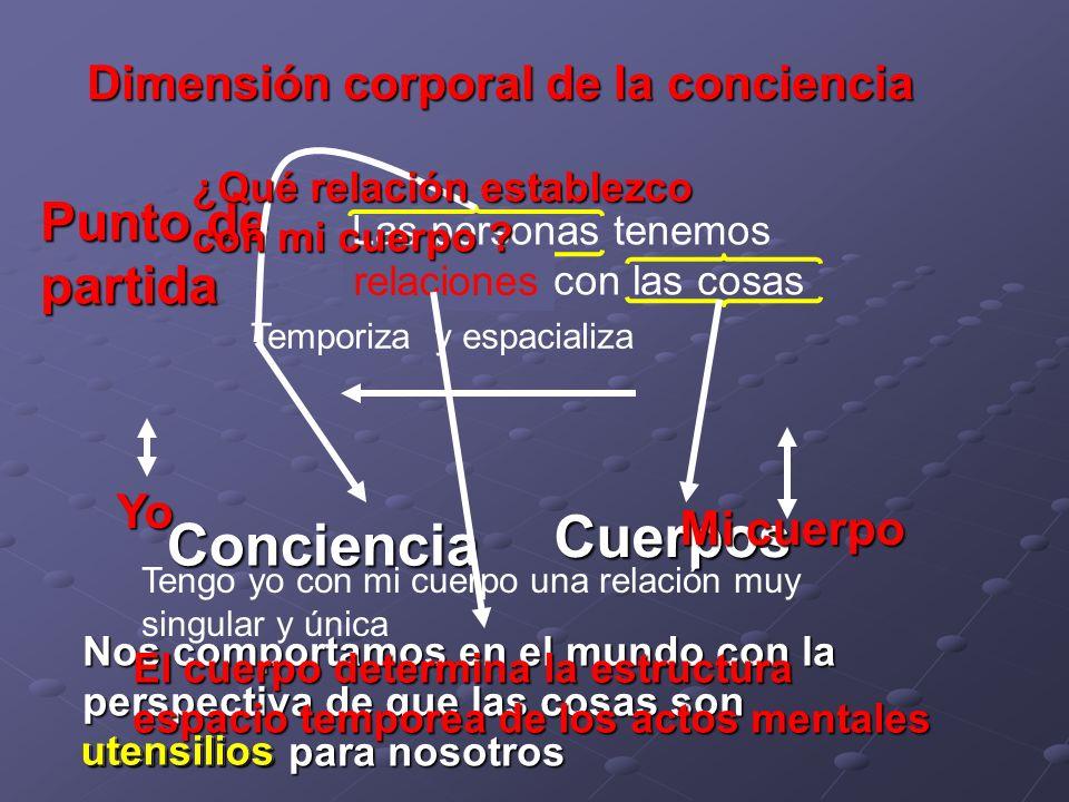 Dimensión corporal de la conciencia Punto de partida Las personas tenemos relaciones con las cosas Conciencia Cuerpos relaciones Nos comportamos en el