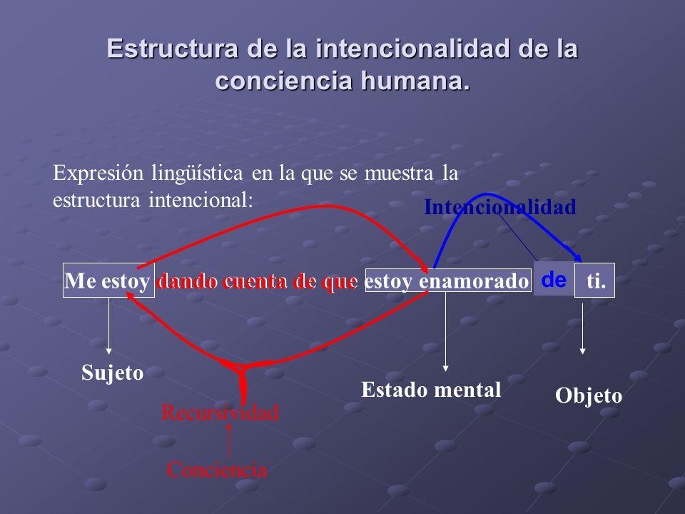Estructura de la intencionalidad de la conciencia humana. Expresión lingüística en la que se muestra la estructura intencional: Me estoy dando cuenta
