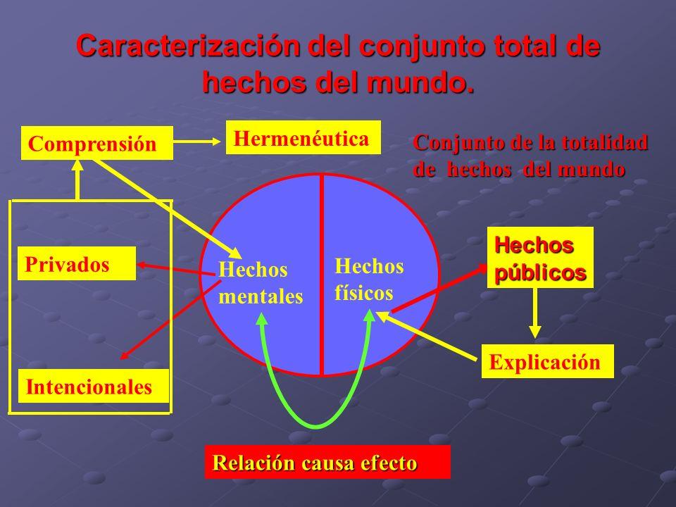 Caracterización del conjunto total de hechos del mundo. Conjunto de la totalidad de hechos del mundo Hechos físicos Hechos públicos Hechos mentales Pr