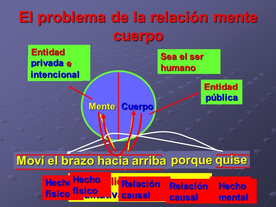 El problema de la relación mente cuerpo Sea el ser humano CuerpoMente Entidad pública Entidad privada e intencional pública privada intencional Dos re