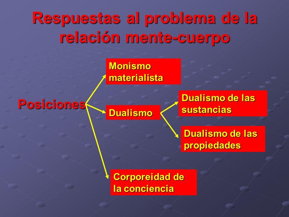 Respuestas al problema de la relación mente-cuerpo Posiciones Monismo materialista Dualismo Dualismo de las sustancias Dualismo de las propiedades Cor