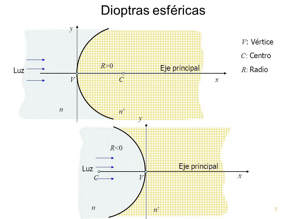 Dioptras esféricas x y Eje principal C: Centro V : Vértice C V R>0 R: Radio n n Luz x y Eje principal C V R<0 n n Luz 1