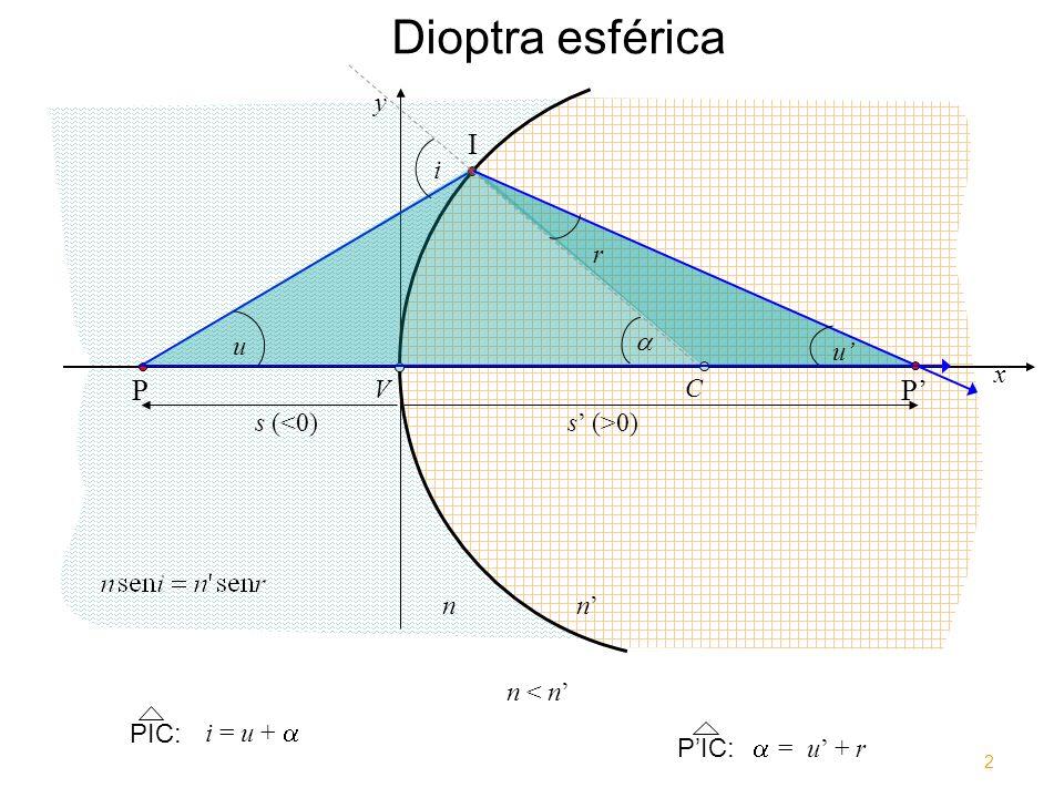 Dioptra esférica x y V nn P I C i P u r u PIC: i = u + PIC: = u + r n < n s (<0) s (>0) 2