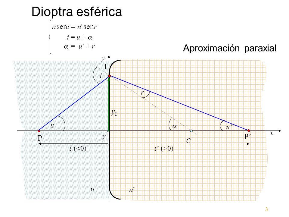 Dioptra esférica x y V n n P I C i P u r u yIyI i = u + = u + r Aproximación paraxial s (<0) s (>0) 3