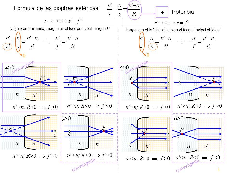 n n n>n; R<0 f<0 C n n n 0 f >0 C n n n 0 f<0 n n n>n; R>0 f <0 C n n n>n; R>0 f>0 C Fórmula de las dioptras esféricas: Objeto en el infinito, imagen