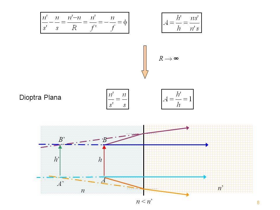 R Dioptra Plana n n n < n A B h A B h 8