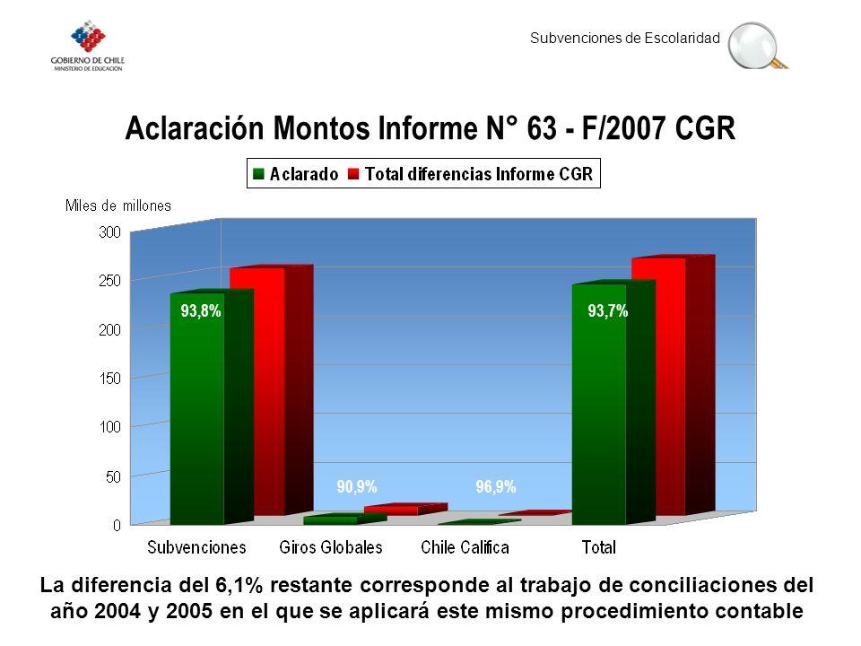 Subvenciones de Escolaridad Aclaración Montos Informe N° 63 - F/2007 CGR 93,8%93,7% 90,9%96,9% La diferencia del 6,1% restante corresponde al trabajo de conciliaciones del año 2004 y 2005 en el que se aplicará este mismo procedimiento contable