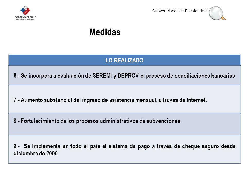 Subvenciones de Escolaridad LO REALIZADO Medidas 6.- Se incorpora a evaluación de SEREMI y DEPROV el proceso de conciliaciones bancarias 7.- Aumento substancial del ingreso de asistencia mensual, a través de Internet.